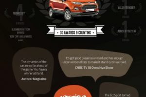 Ford EcoSport Most Awarded Vehicle