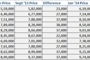 Ford EcoSport Price Hike