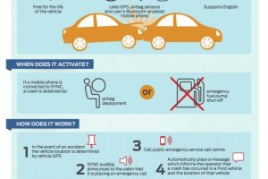 Ford Emergency Assistance System
