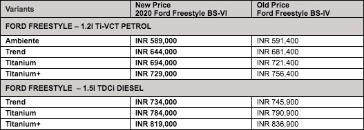 Ford Freestyle BS6 Price