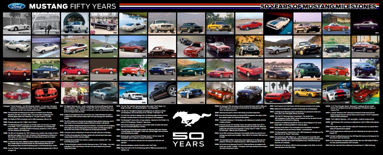 Ford Mustang 50 Years
