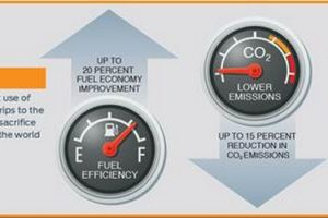 Ford Sustainable Strategy