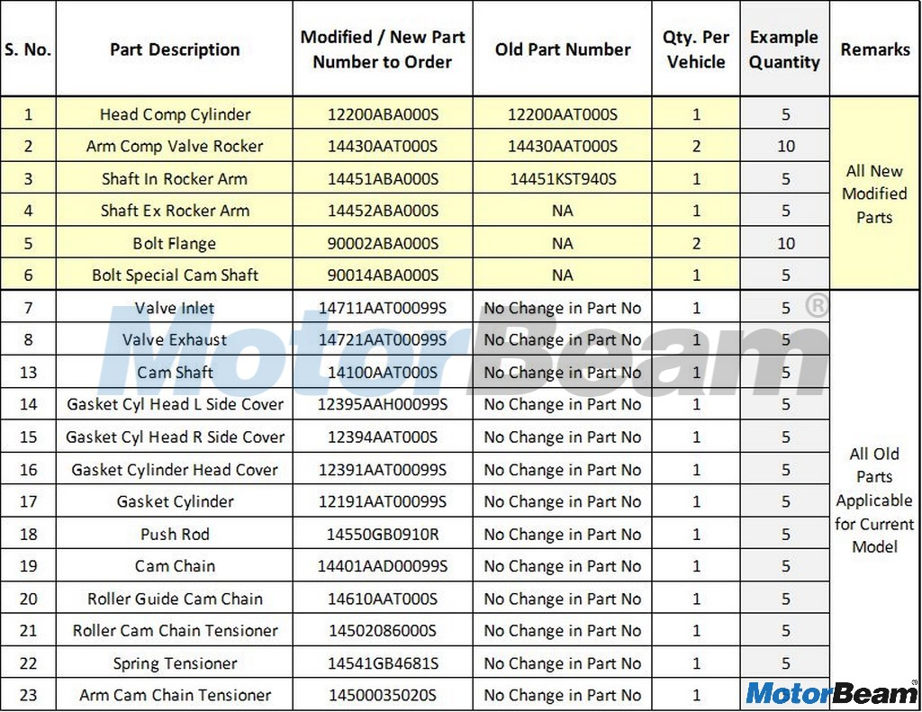 Hero Splendor i-Smart 110 Replaced Parts List