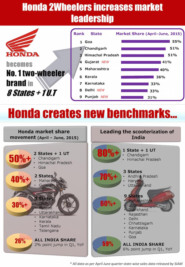 Honda 2Wheelers Market Share India 2015c