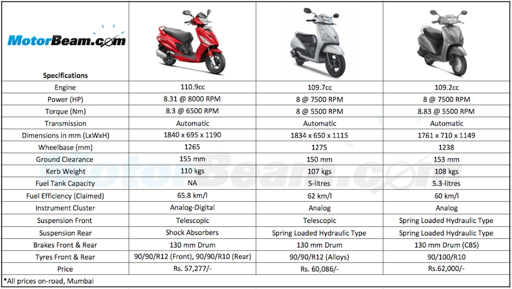 Yamaha Fascino Review Prices Mileage 2016