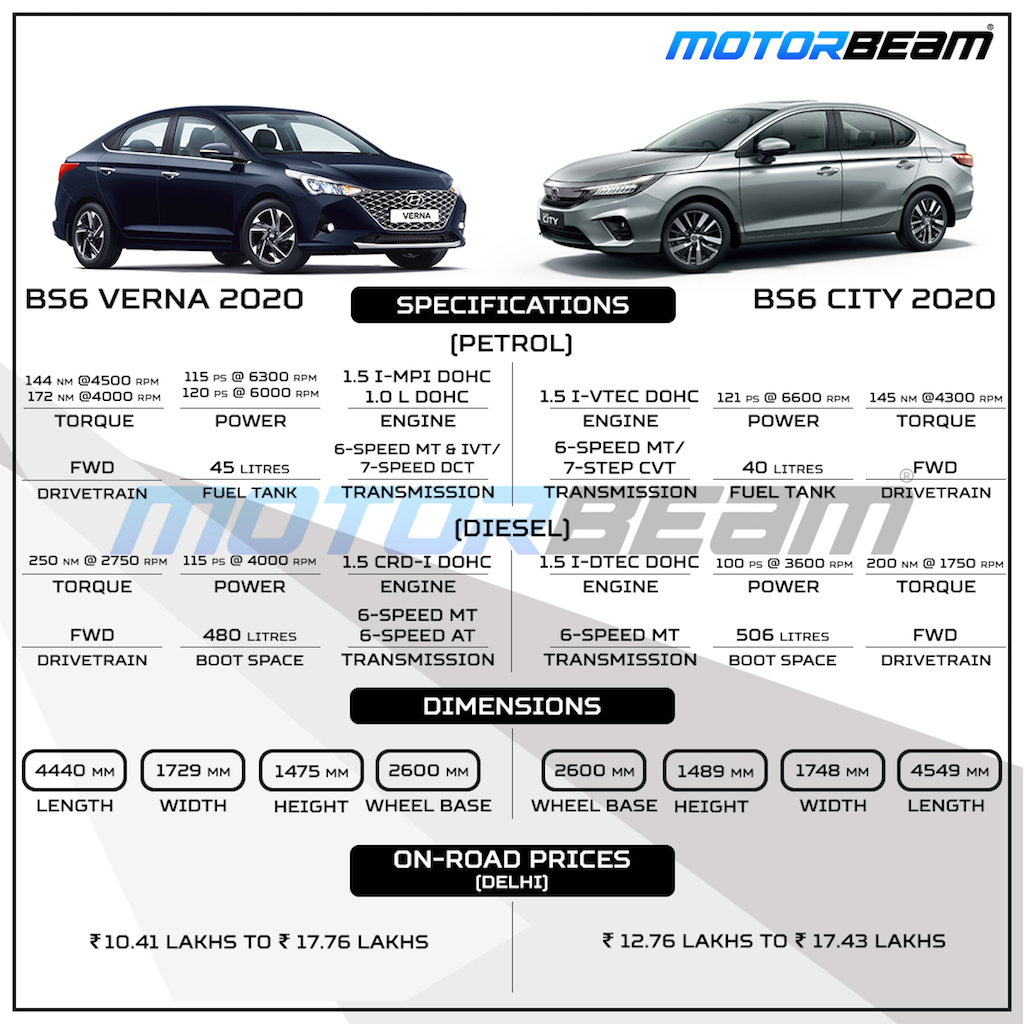 Honda City vs Hyundai Verna Specs