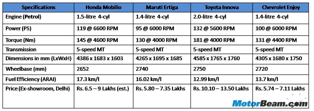 Honda Mobilio Ertiga Innova Enjoy Petrol Spec Comparison