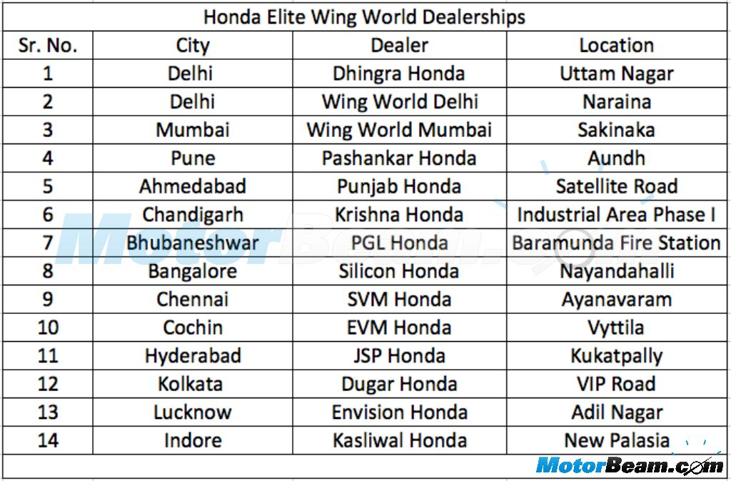 Honda Wing World Dealerships India List