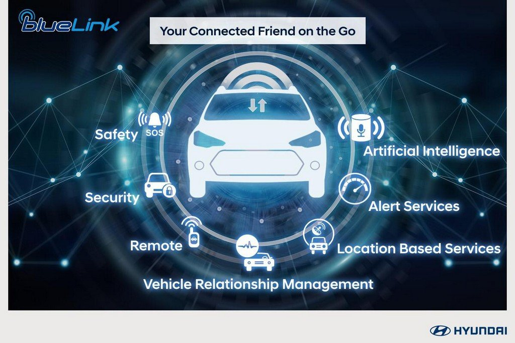 Hyundai BlueLink Connectivity