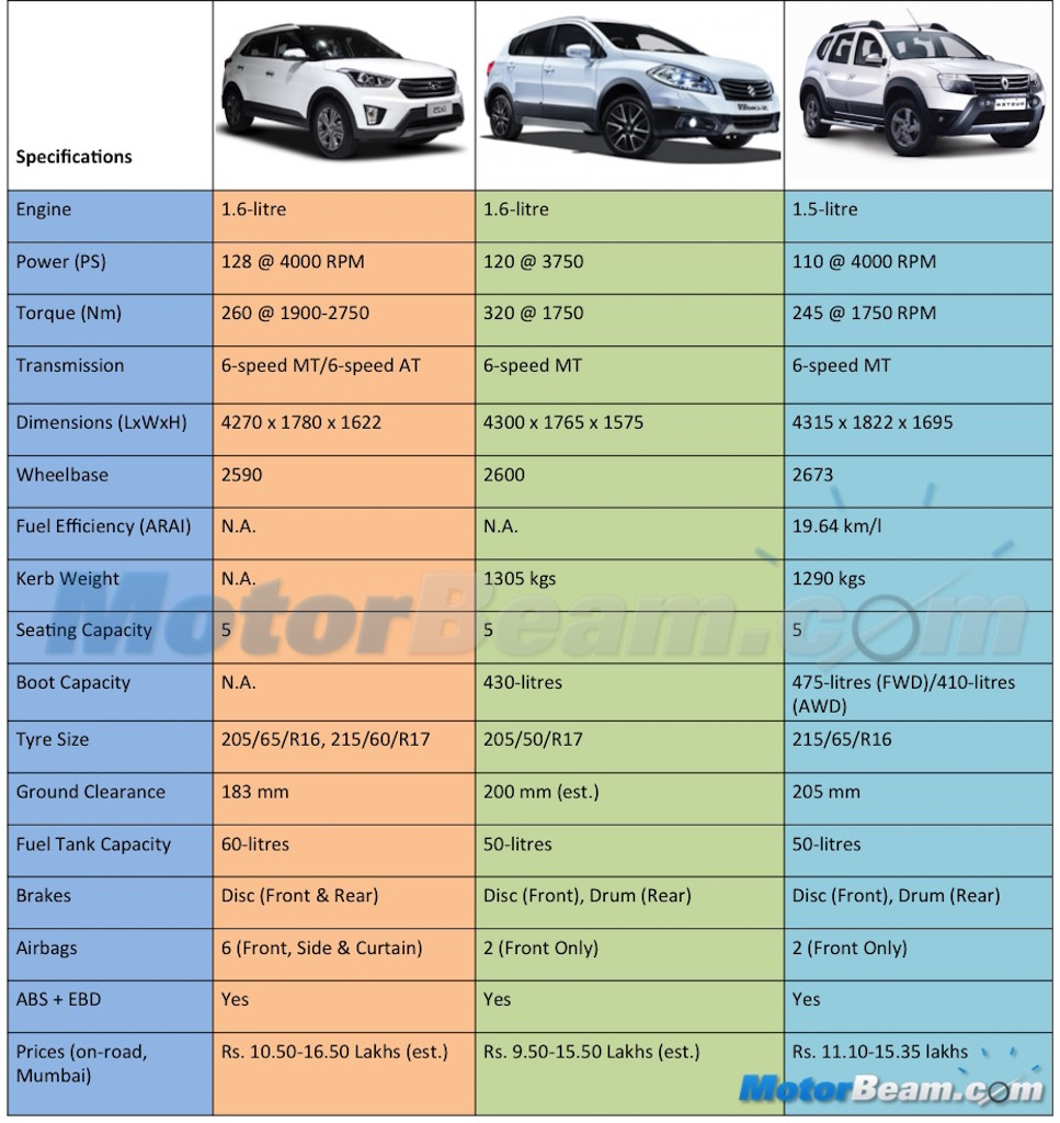 Hyundai Creta Maruti S Cross Renault Duster Spec Comparison