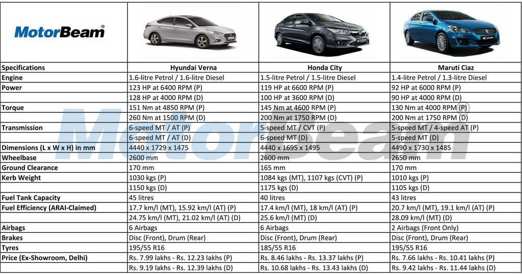 Specifications Of Honda City New Car Release Date And