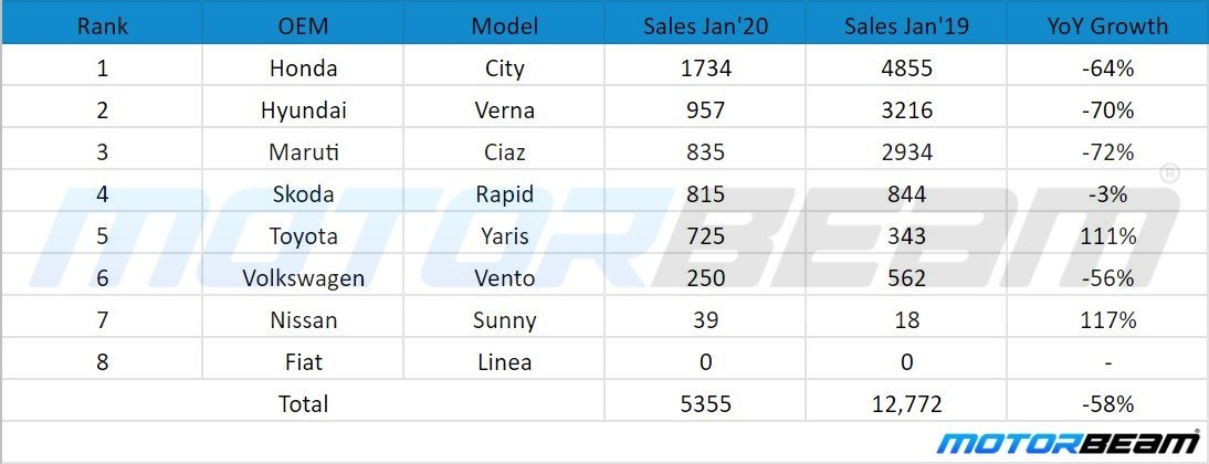 Jan 2020 Executive Sedan Sales