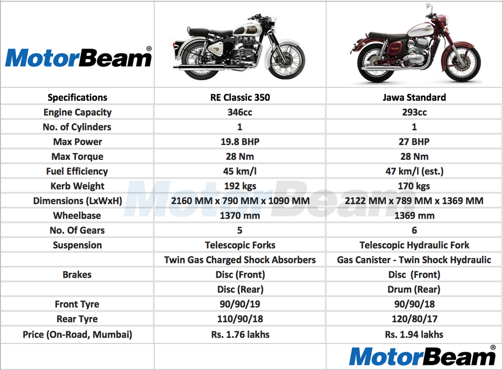 Jawa Vs Royal Enfield Classic 350 Spec Comparison Motorbeam