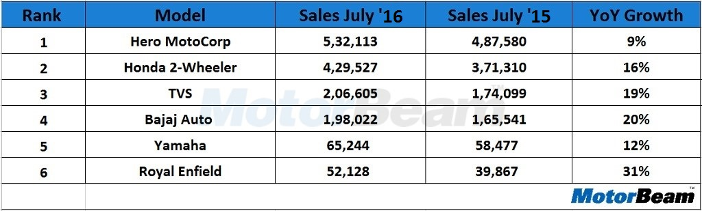 July 2016 Two-Wheeler Sales India