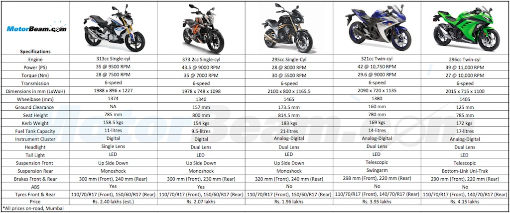 Fine Duke 390 Vs Bmw G310R Vs Mojo Vs Yamaha R3 Vs Ninja 300 Gmtry Best Dining Table And Chair Ideas Images Gmtryco
