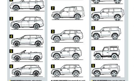 Land Rover Future Product Lineup