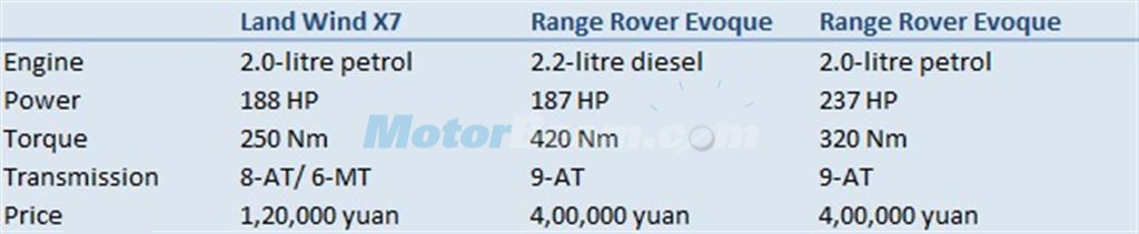 Land Wind X7 vs Range Rover Evoque