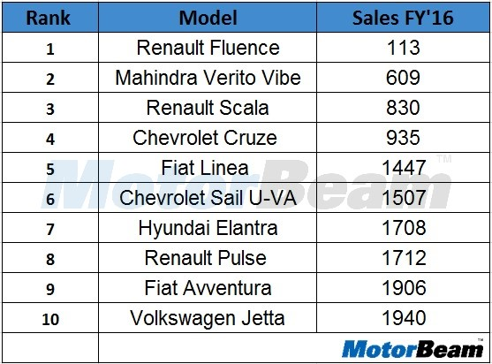 Least Selling Cars FY16