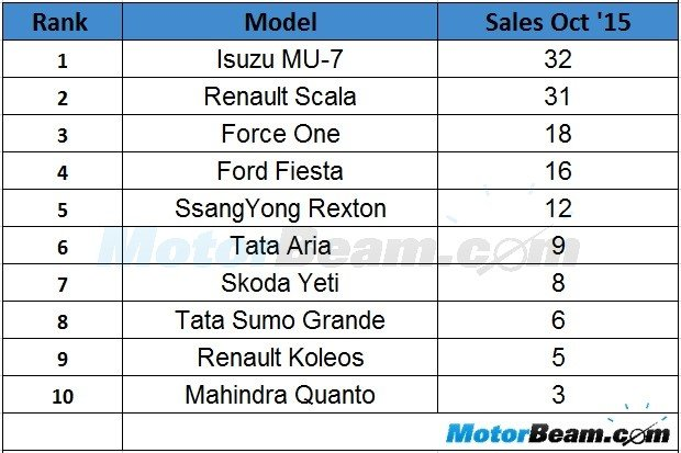 Least Selling Cars In October 2015