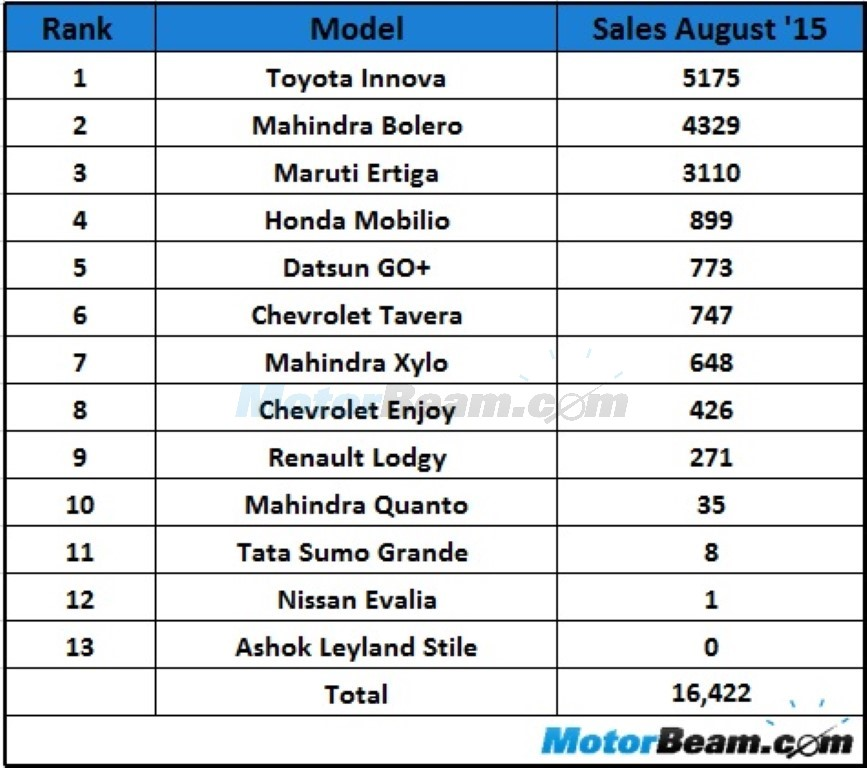 MPV Sales August 2015 In India
