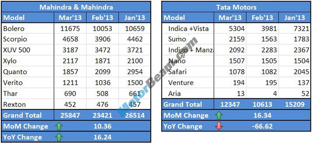 Mahindra Tata Sales March 2013