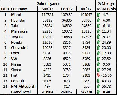 March 2012 Sales Figures And Analysis