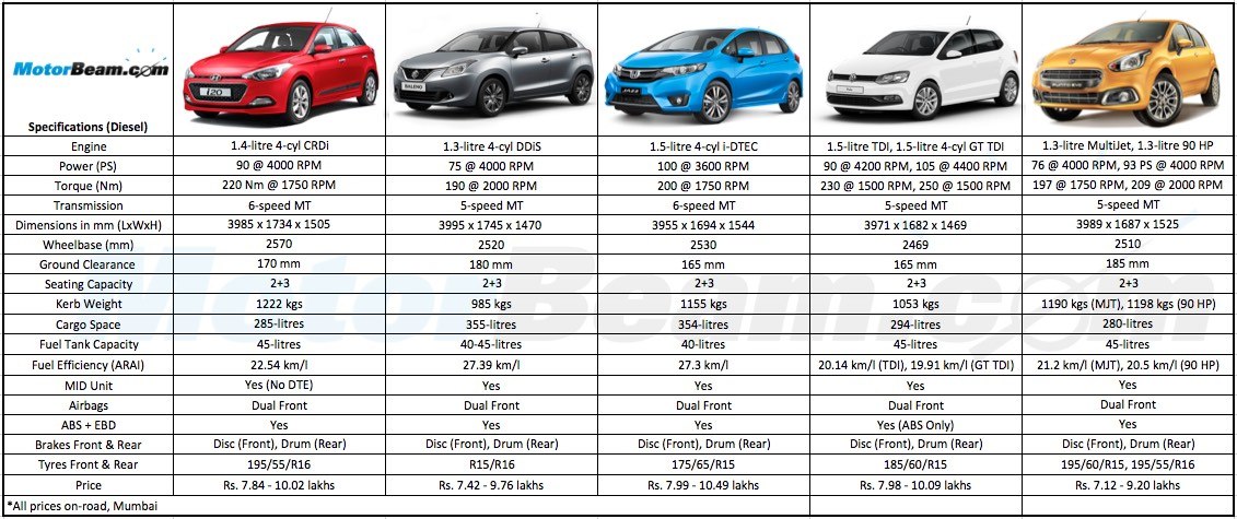 Honda Jazz Dimensions Car Reviews 2018