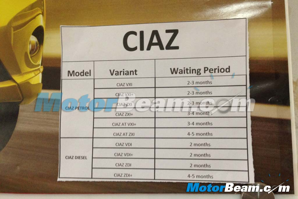 Maruti Ciaz Waiting Period