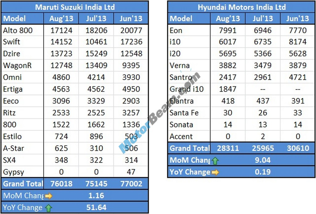 MarutiSuzuki Hyundai Sales August 2013
