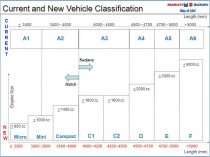 New SIAM Vehicle Classifcation