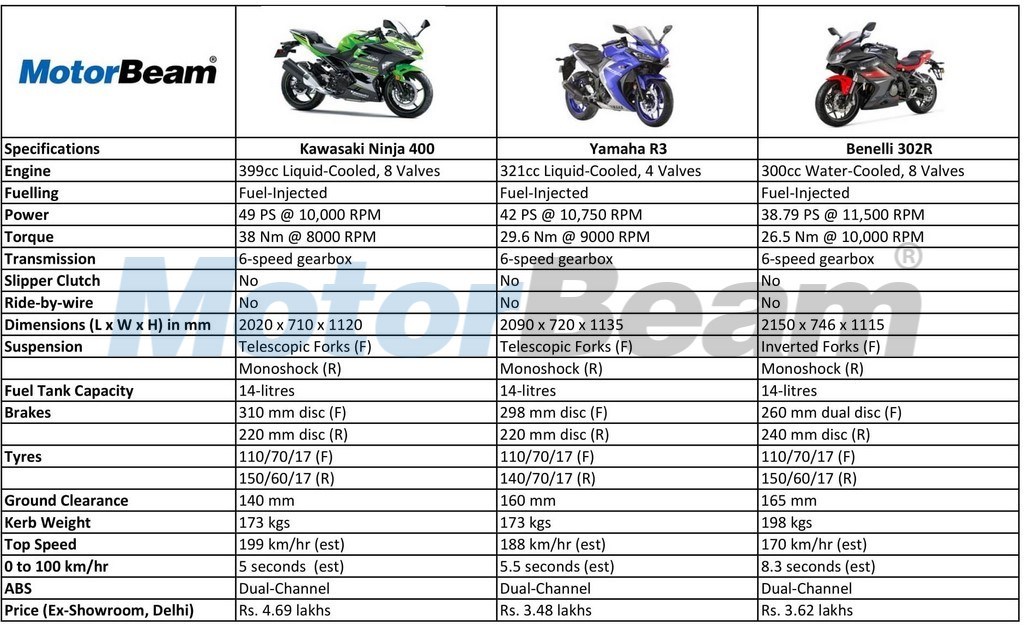 Kawasaki Ninja 400 Vs Yamaha R3 Spec Comparison Motorbeam