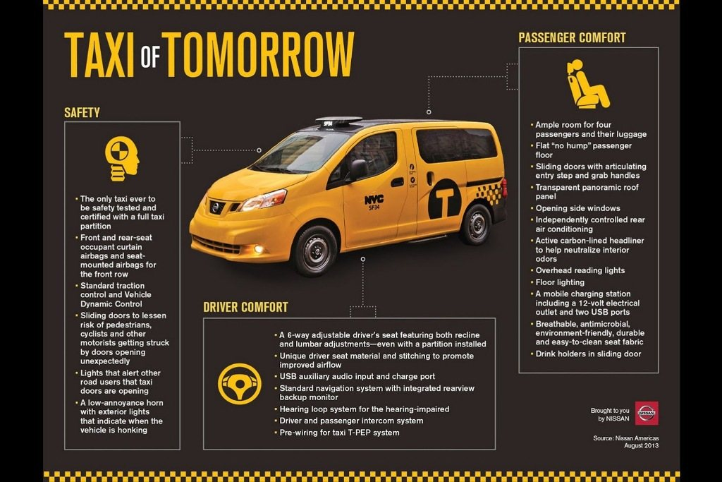 Nissan Nv200 Evalia Fails To Become Taxi Of Tomorrow