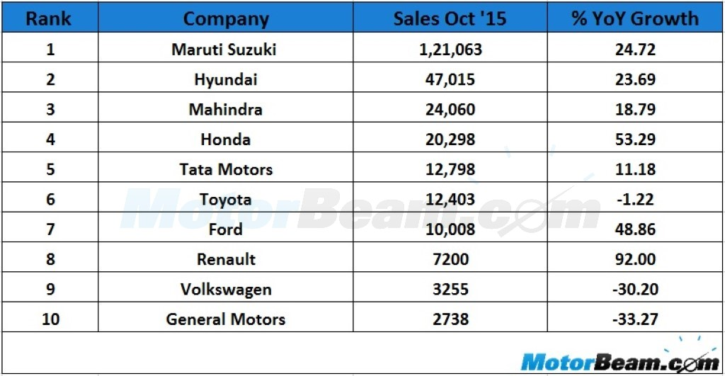 October 2015 Overall Sales
