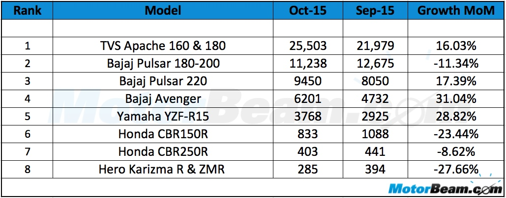 Performance Motorcycle Sales October 2015