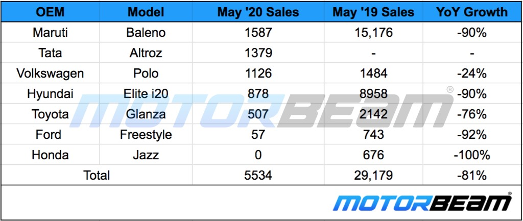 Premium Hatchback Sales May 2020