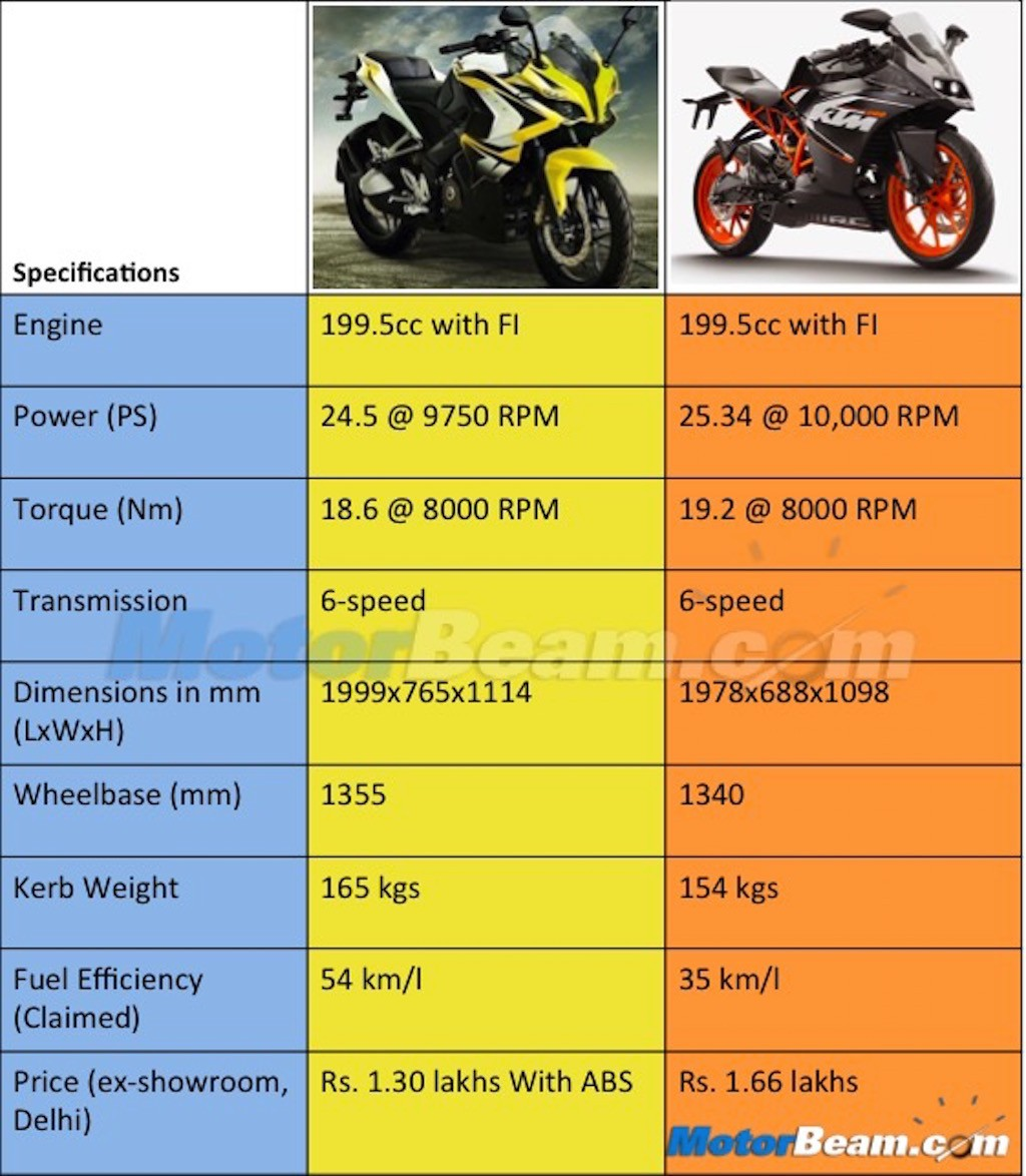 Bajaj pulsar rs200 vs ktm rc200 vs honda cbr250r comparison youtube - Pulsar Rs 200 Ktm Rc 200 Spec Comparison