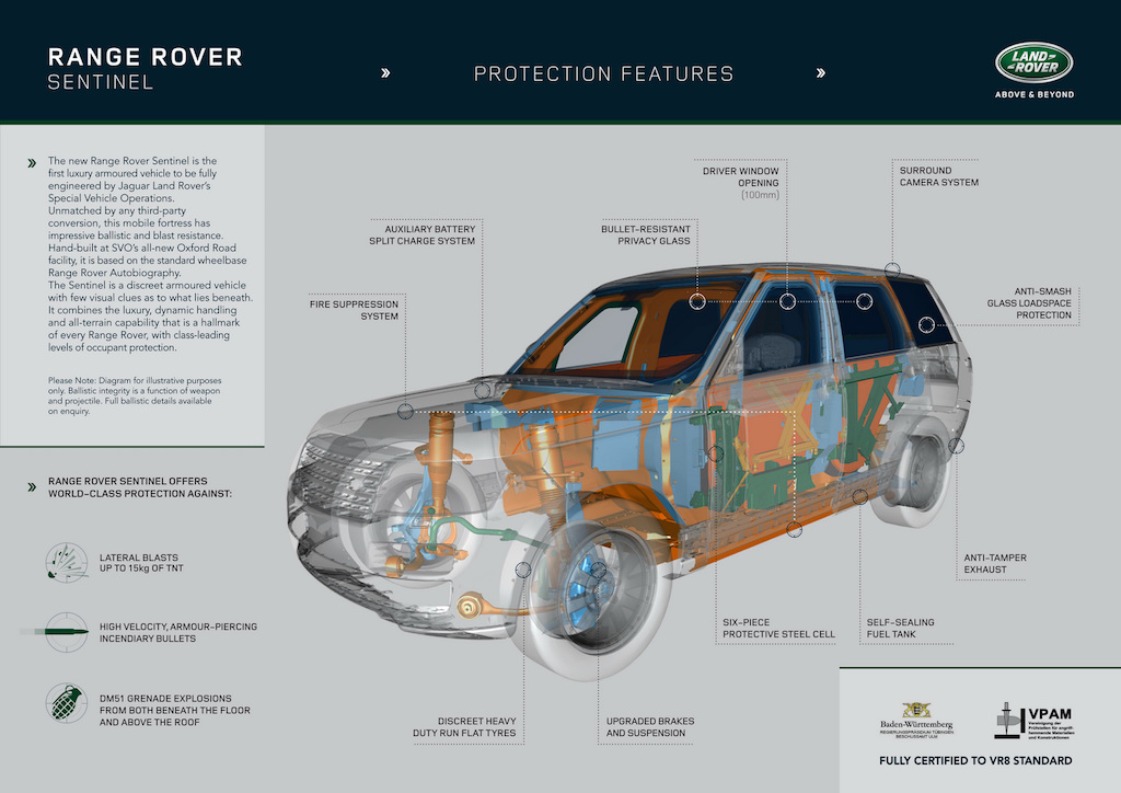 Range Rover Sentinel Protection Features