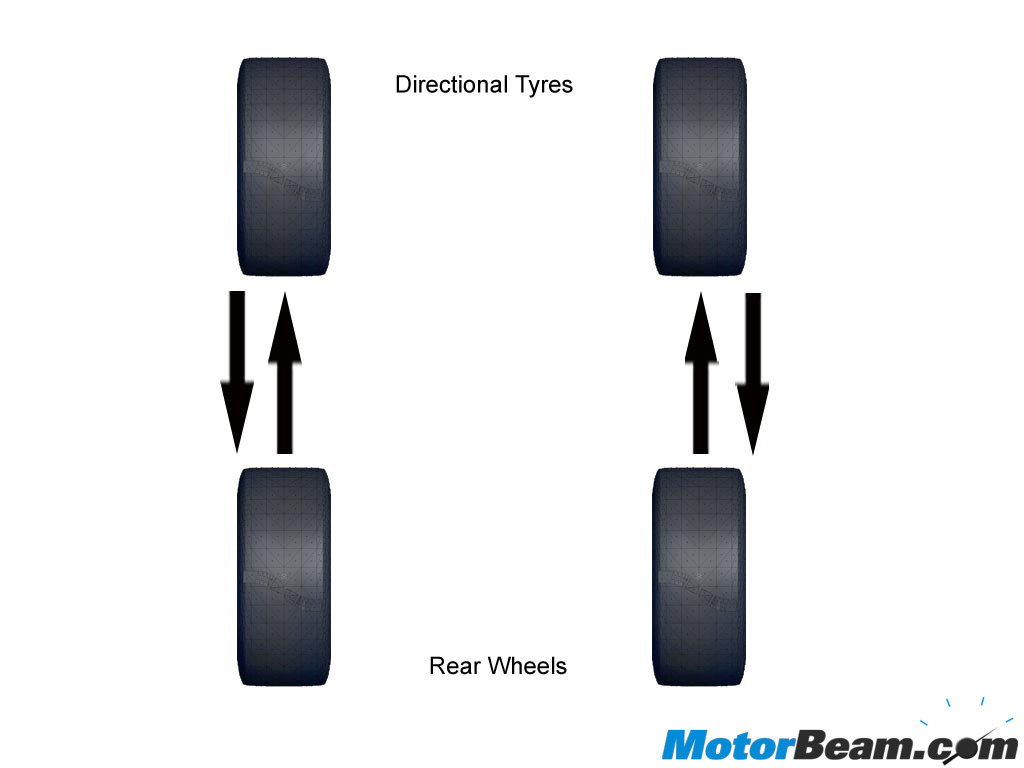 Rotating Tyres Directional