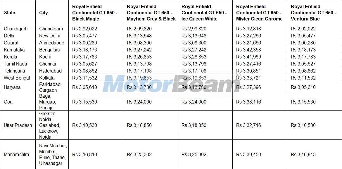 Royal Enfield Continental GT 650 Price List