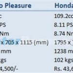 Scooty Zest vs Pleasure vs Activa i vs Let's