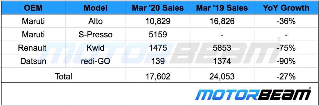 Small Car Sales March 2020