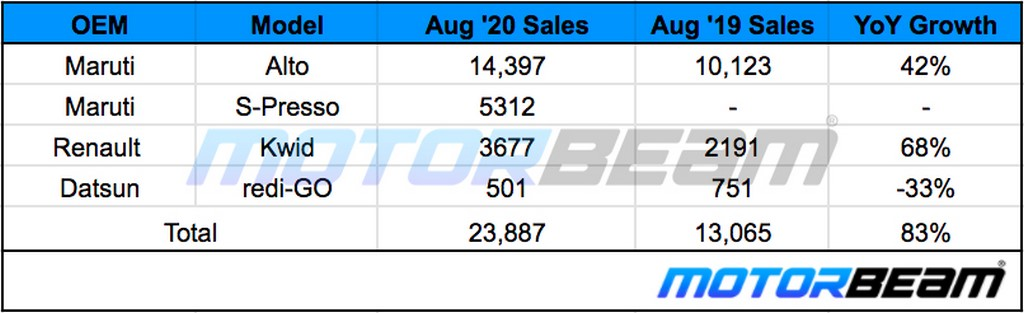 Small Hatchback Sales August 2020