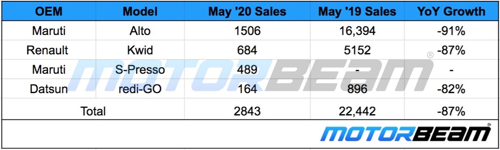 Small Hatchback Sales May 2020