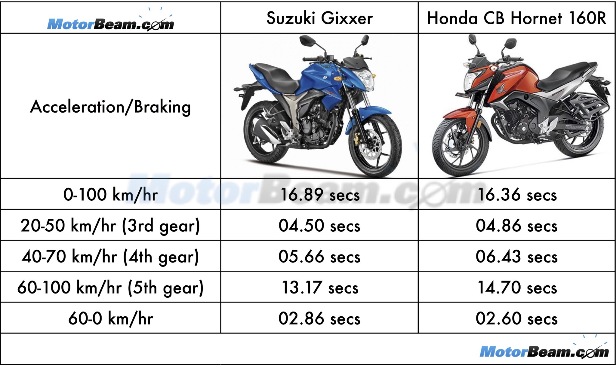 Honda Hornet Bike Gear System Bike S Collection And Info