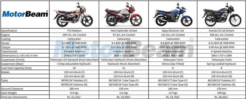 TVS Hero Bajaj Honda Spec Comparo
