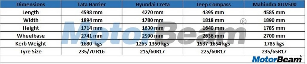Tata Harrier Suv Dimension Comparison Dimensions
