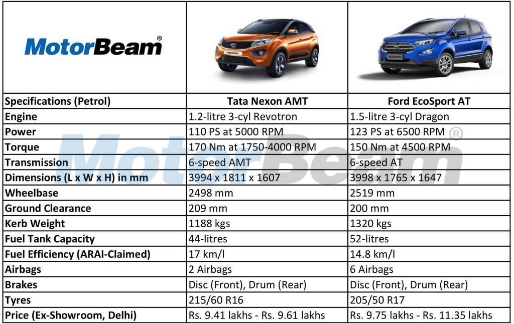 Tata Nexon AMT vs Ford EcoSport AT
