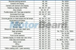 Tata Nexon Accessory Price List