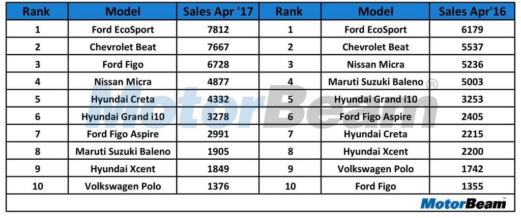 Top 10 Car Exports From India  sc 1 st  MotorBeam & Top 10 Car Exports In April 2017 Figo Overtakes Baleno ... markmcfarlin.com