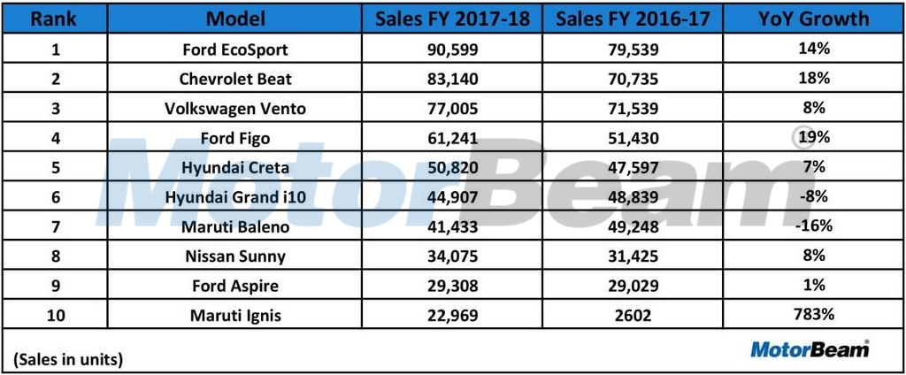 Top 10 Car Exports In FY 2017-18